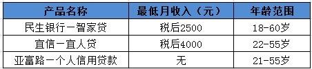天津无抵押贷款产品有哪些?你适合哪款信用贷?