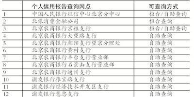 北京哪里有个人信用报告自助查询机?