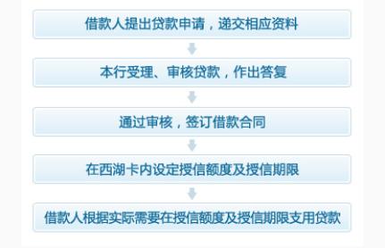 怎样办理杭州银行银行卡限额信用贷款、办理流程是怎样的?