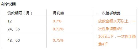 凭借公积金可以申请消费贷款吗?申请北京银行金贷宝需要手续费吗?北京信用贷款也需要提供抵押物?