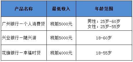 广州有哪些无抵押贷款产品?广州银行个人消费贷贷款成本低吗?花旗银行幸福时贷要求高吗?