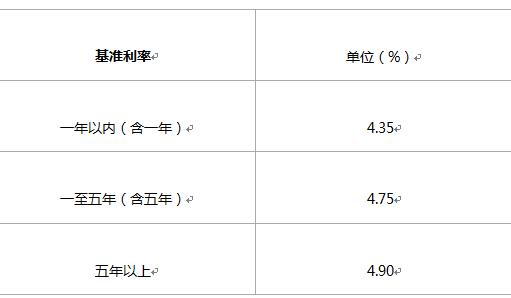 2016年浙商银行贷款利率是多少?贷款买房是否划算?