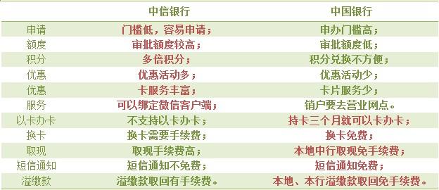中信银行信用卡有何优缺点?中信银行信用卡适合哪类人群?中国银行信用卡门槛高?