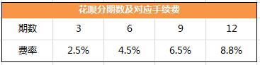 支付宝花呗分期还款费率高吗?花呗如何申请分期还款?中国银行可以凭公积金缴存记录贷款吗?