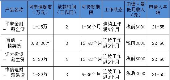 上海月入3000元可以申请贷款吗?宜信精英贷款额度最高多少?维信理财薪易贷申请人必须是上海人吗?