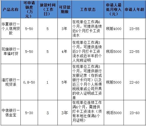 北京有哪些热门无抵押贷款产品?不同贷款产品之间贷款成本差异多大?哪款无抵押产品最值得申请?