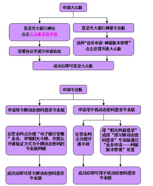 图解光大银行网上银行开通流程