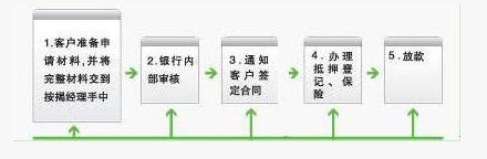 怎样办理渤海银行个人二手房按揭贷款、办理流程是什么?