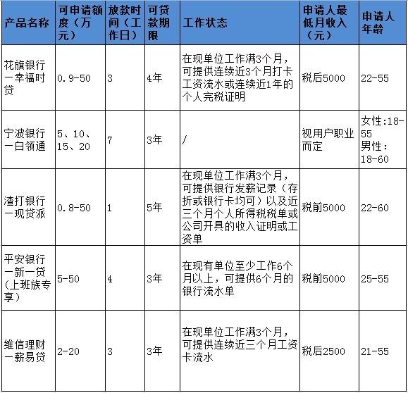 上海无抵押贷款产品有哪些?哪些银行贷款产品门槛较高?各家机构贷款成本差异大吗?