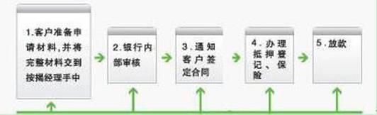 房产抵押贷款流程具体是怎么样的?凭借公积金可以申请消费贷款吗?申贷材料弄虚作假有什么后果?