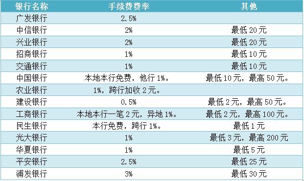 14家银行信用卡取现手续费大比拼 哪家最划算?
