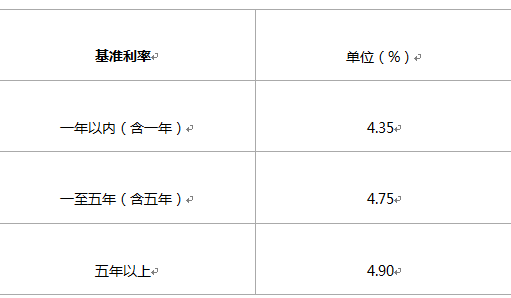 2016年柳州银行贷款利率是多少?贷款利息多少由什么决定?
