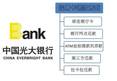 光大银行信用卡还款方式有哪些?如何给信用卡还款?