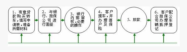 如何办理渤海银行个人汽车按揭贷款、按揭办理流程是怎样的?