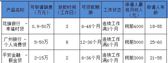 广州有哪些抵押贷款产品?利率高吗?额度高吗?