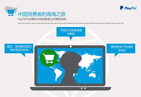 中国消费者海淘旅游