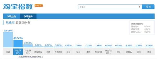 淘宝指数如何影响市场分析?