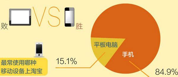 淘宝移动端网购消费者有何特点?什么情况下,用户更喜欢用移动设备上淘宝?