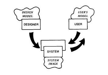从豆瓣FM看什么是产品的概念模型 产品设计概念模型有什么意义?