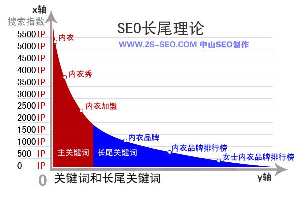 什么是SEO长尾理论?长尾关键词的概念是什么?