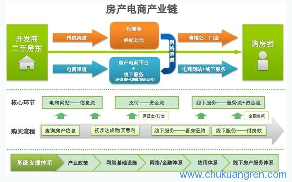 房产o2o流程图