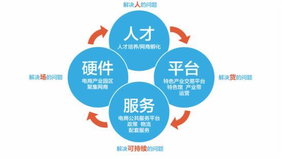 区域电商营销怎么做?县域电商发展的四大要素?