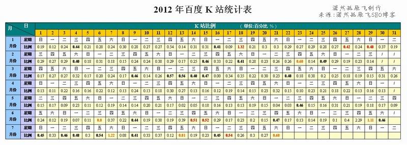 2012年上半年百度K站统计:IT、医疗、淘宝客、新闻行业均受影响
