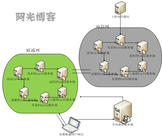 使用CDN加速提高网站的访问速度