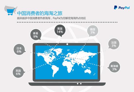 中国消费者海淘热门地区