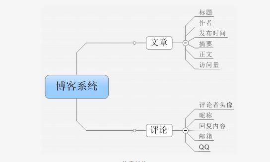如何写好产品PRD文档?各模块具体要如何写?