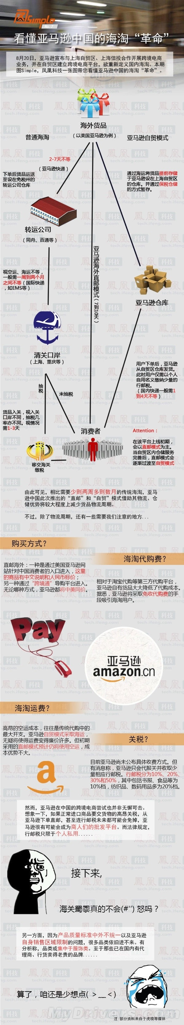 海淘:亚马逊直邮中国到底是怎样的?