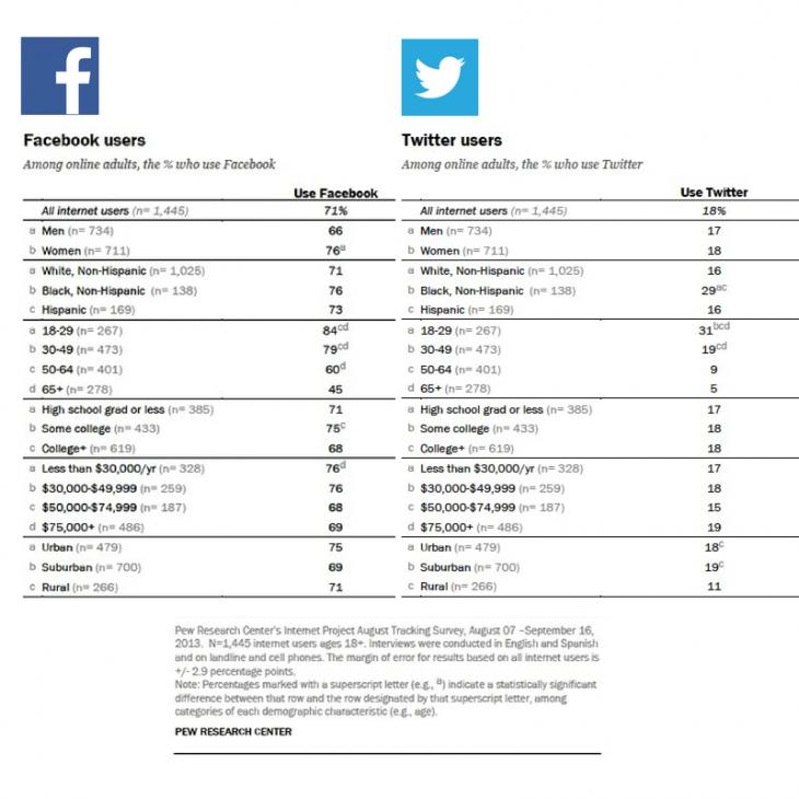怎么成功建立一套社交媒体营销计划,包括哪些步骤,具体流程怎么操作?