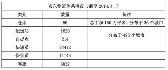 京东物流投资规模有多大?处理能力有多强?