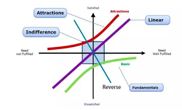 需求分析神器 | 卡诺模型