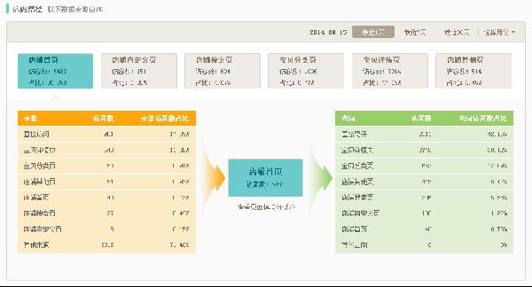 淘宝大学:网店主如何查看自己店铺的流量 如何获取流量?