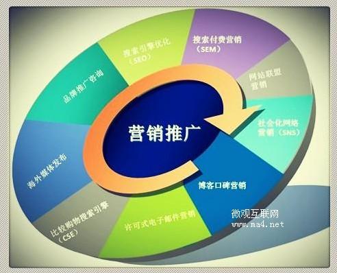 营销推广三步走:关注、需求和期望
