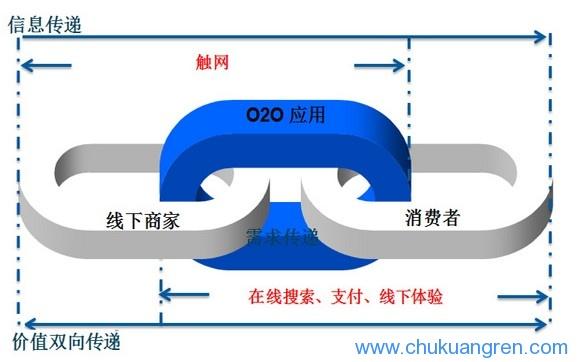 O2O流程图