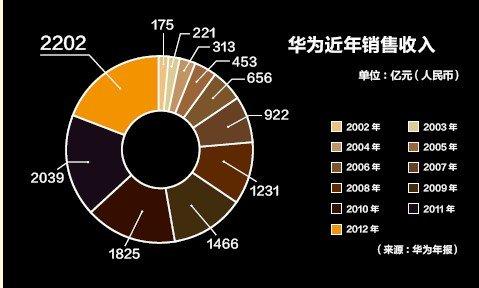 中国企业家面临的问题是什么?创业者向华为学习什么?