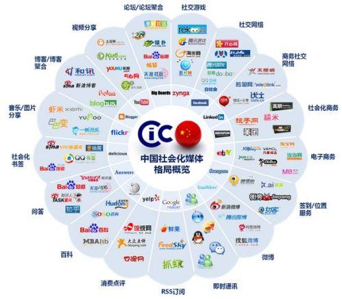 企业网站做社会化营销的重点是什么?需要注意哪些细节?