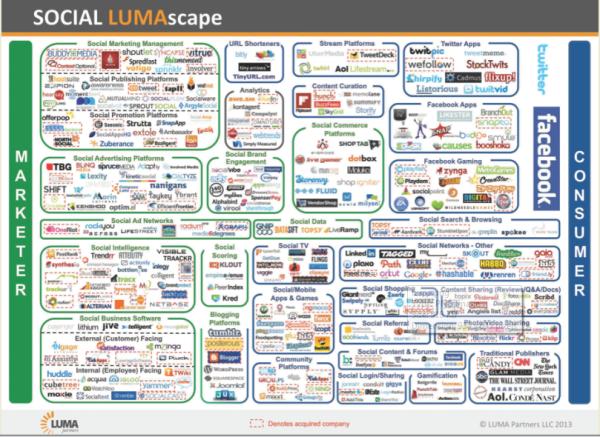 搜索引擎和社交媒体平台的关系是什么?
