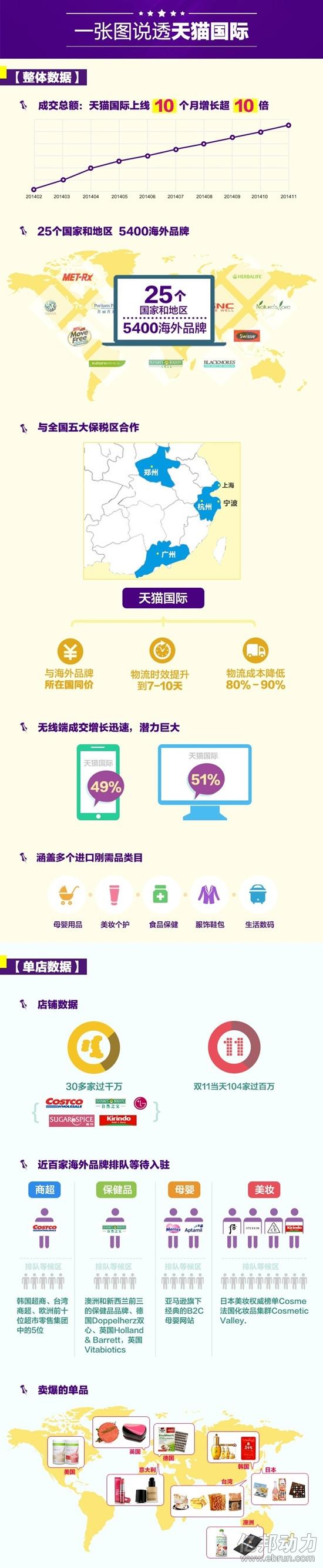 天猫国际无线成交占比49%,成交额增长超十倍