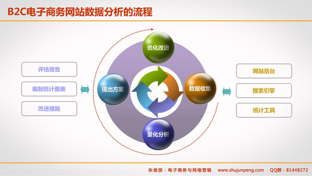 B2C电子商务网站如何做数据分析?数据分析的流程是什么?
