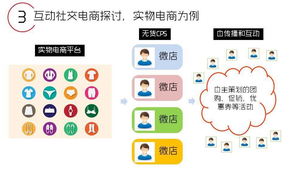 产品解读丨移动社交中的互动式电商模式探究