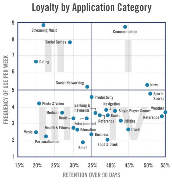 """""""可有可无类""""的应用要如何提升留存?怎样营销最有效?"""