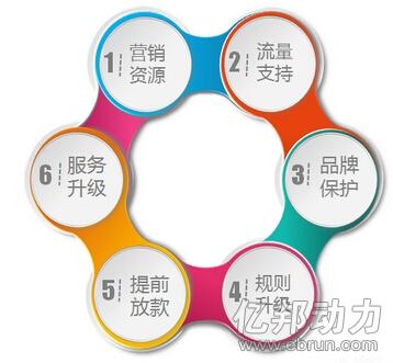 """速卖通""""中国好卖家""""计划是什么?对卖家有哪些资源支持?"""