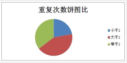 利用数据分析的方法解决关键字重复次数的问题