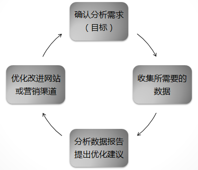 网站数据分析的基本思路是什么?如何进行网站数据分析?网站数据分析的主要内容有哪些?